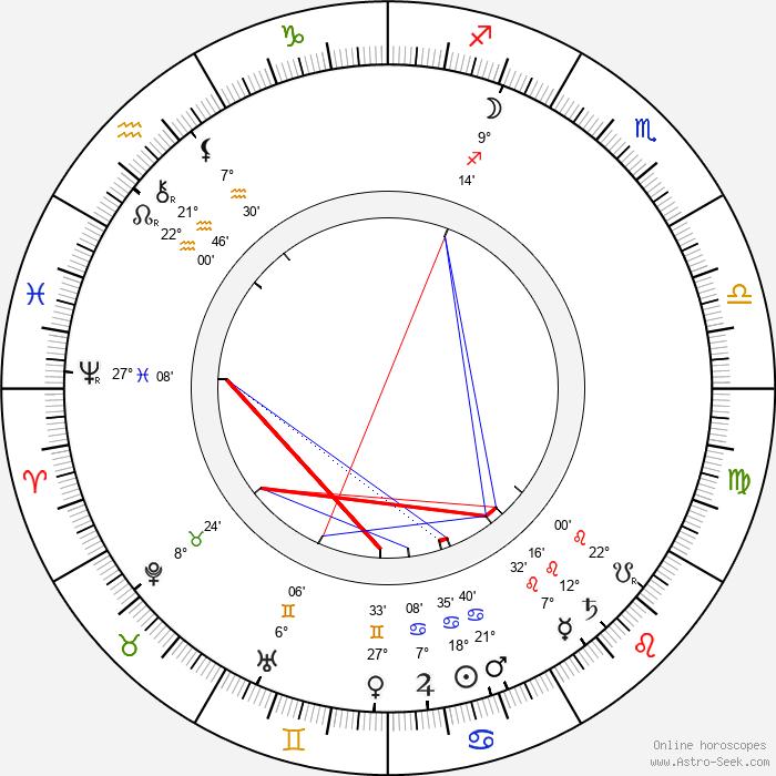 A. M. Willner - Birth horoscope chart