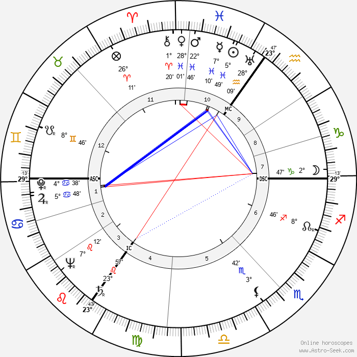 A. Nelson Page - Birth horoscope chart