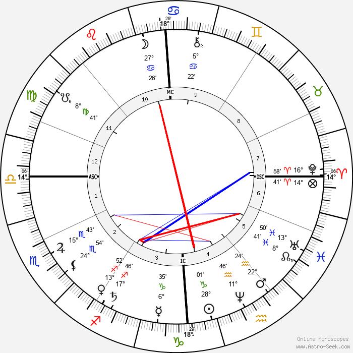 A. P. Sinnett - Birth horoscope chart