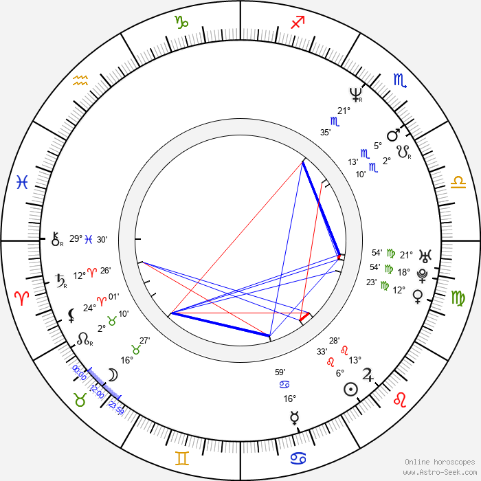 A. W. Yrjänä - Birth horoscope chart
