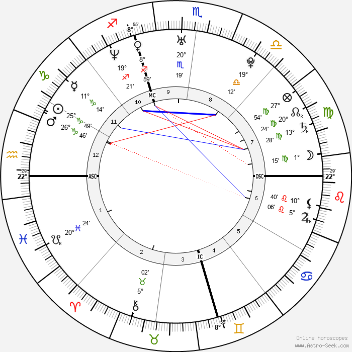 Aaliyah - Birth horoscope chart