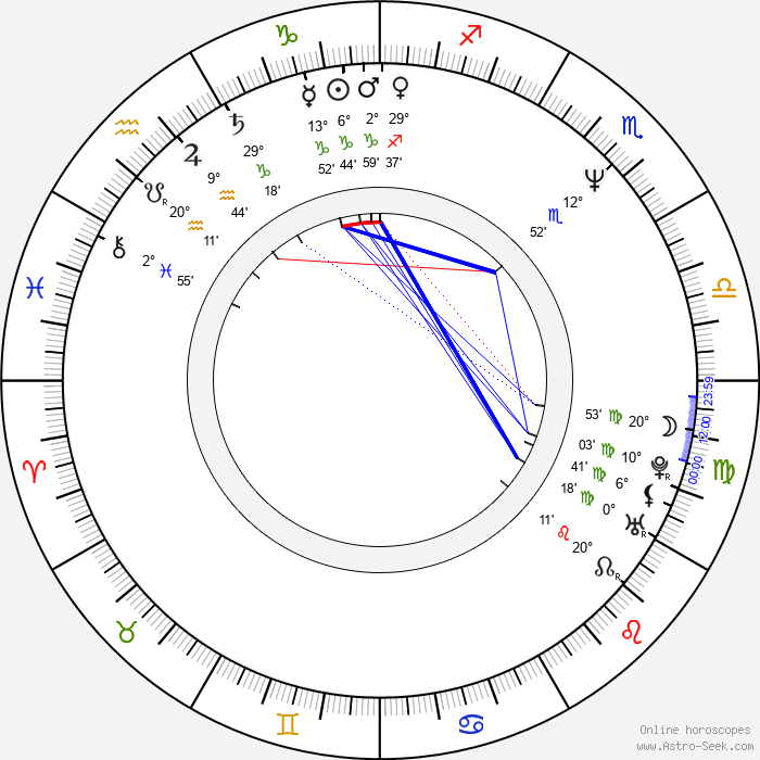 Aarin Teich - Birth horoscope chart