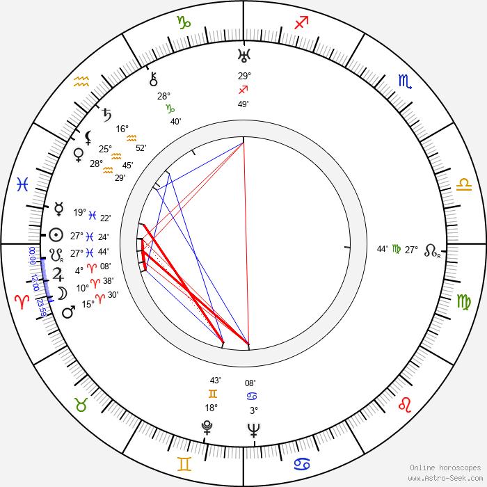 Aarne Haapakoski - Birth horoscope chart