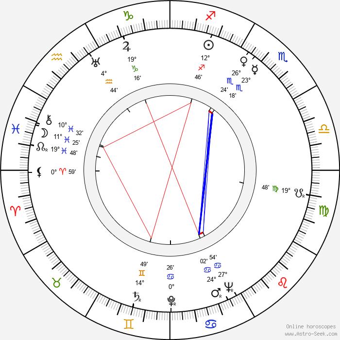 Aarne Saarinen - Birth horoscope chart