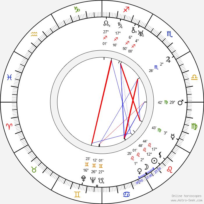 Aarni Penttilä - Birth horoscope chart