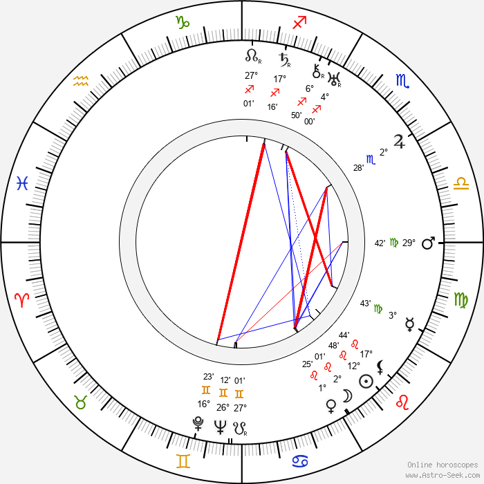 Aarni Penttilä - Birth horoscope chart