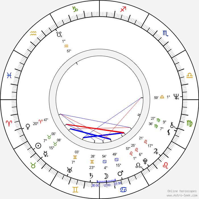Aarno Raninen - Birth horoscope chart