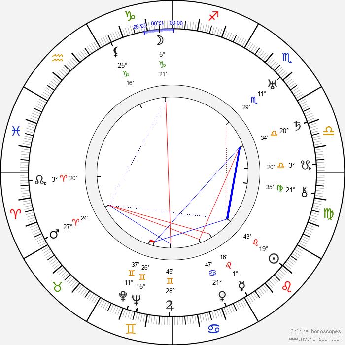 Aarno Tuurna - Birth horoscope chart
