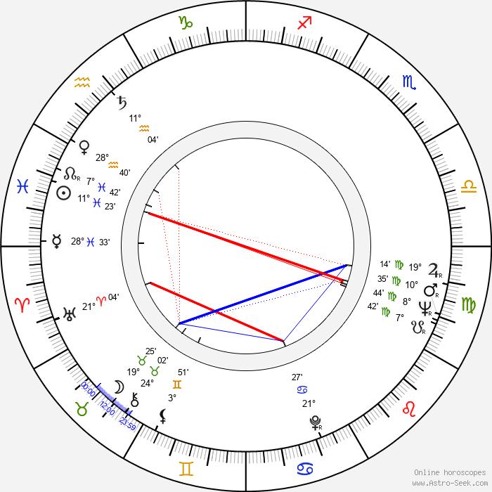 Aaro Kurkela - Birth horoscope chart