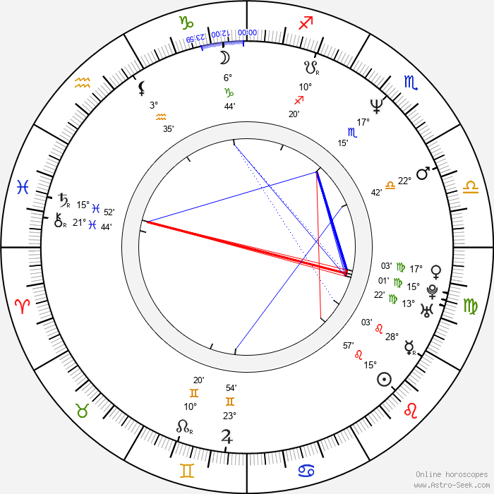 Aaron Abeyta - Birth horoscope chart