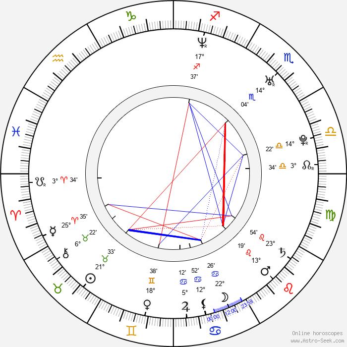 Aaron Abrams - Birth horoscope chart