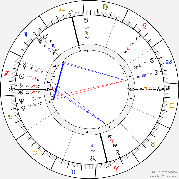Aaron Carter - Birth horoscope chart