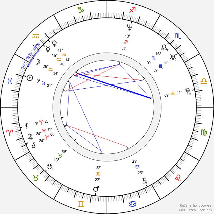 Aaron Cohen - Birth horoscope chart