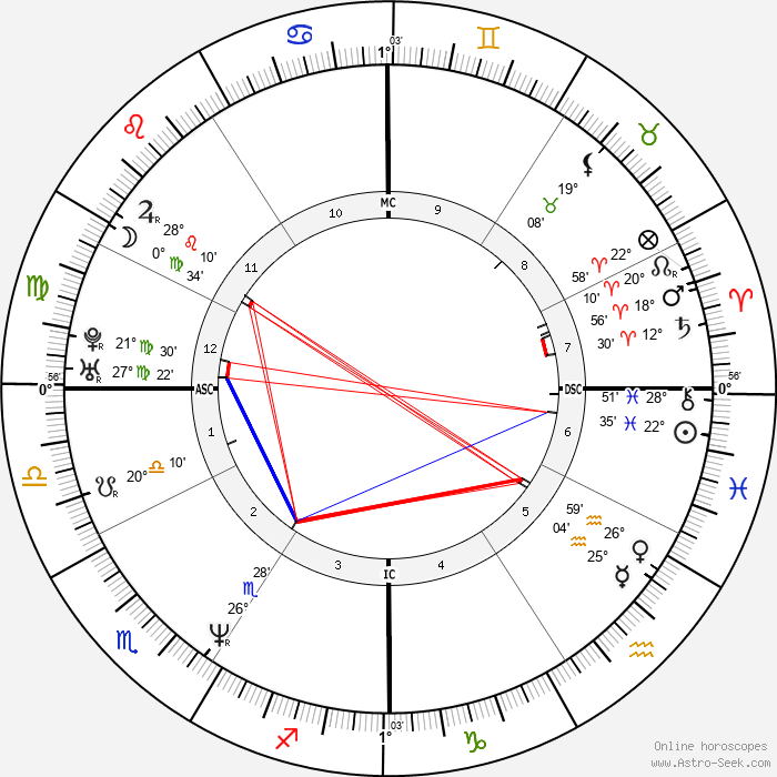 Aaron Eckhart - Birth horoscope chart