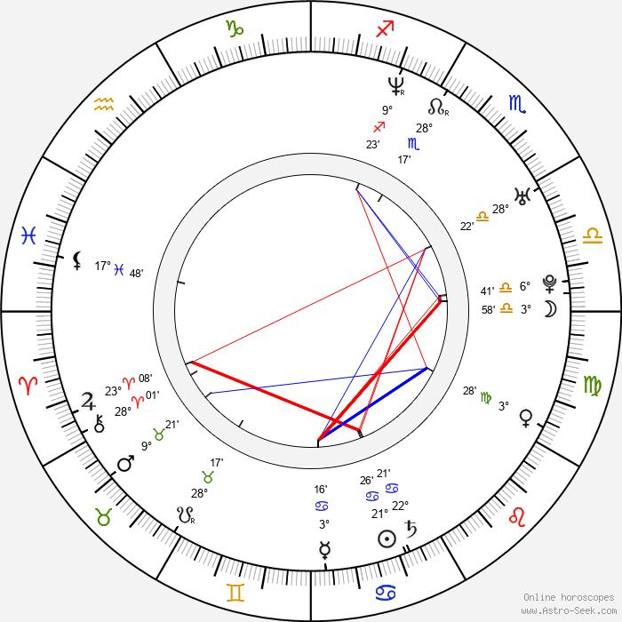Aaron Gainer - Birth horoscope chart