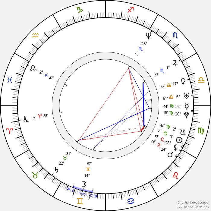 Aaron Jeffery - Birth horoscope chart