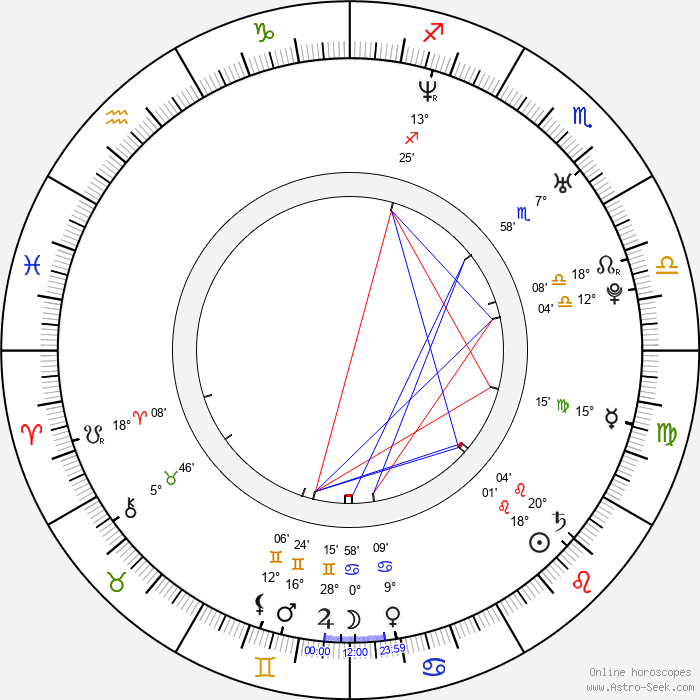 Aaron Kamin - Birth horoscope chart