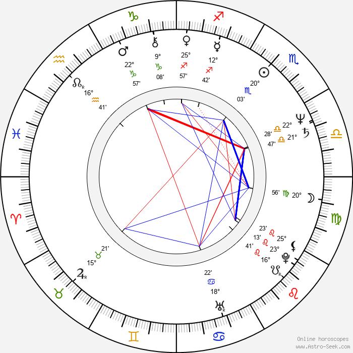 Aaron Lipstadt - Birth horoscope chart