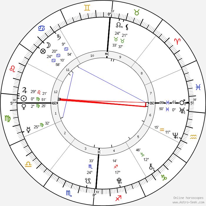 Aaron Lockhart - Birth horoscope chart