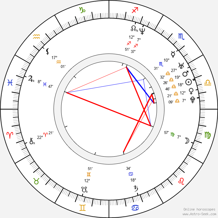 Aaron Lowe - Birth horoscope chart