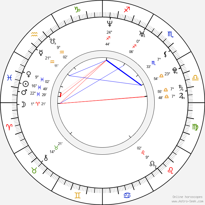 Aaron MacKenzie - Birth horoscope chart