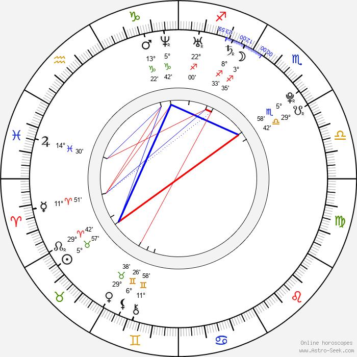 Aaron Meeks - Birth horoscope chart