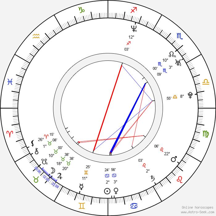 Aaron Ruell - Birth horoscope chart