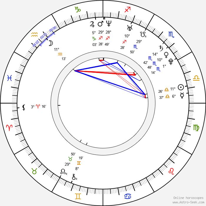 Aaron Schoenke - Birth horoscope chart