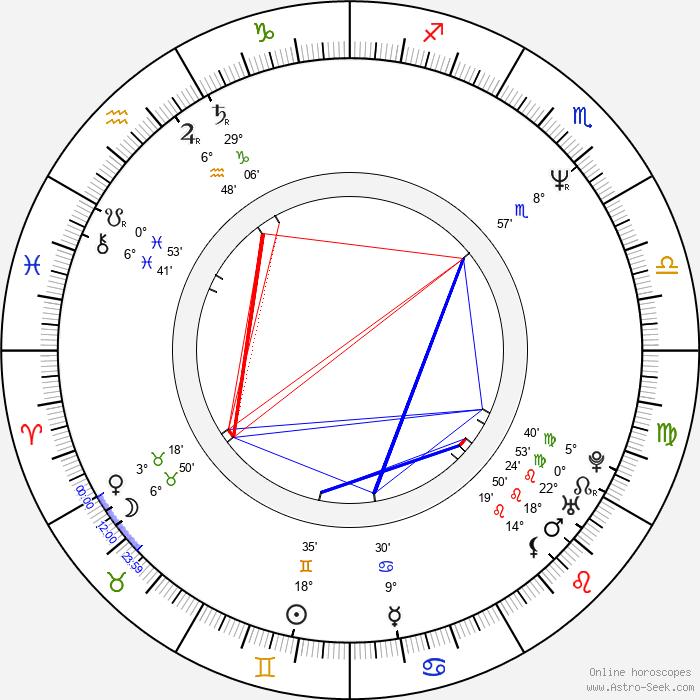 Aaron Sorkin - Birth horoscope chart