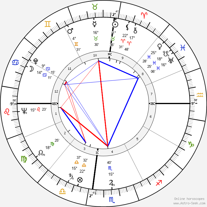 Aaron Spelling - Birth horoscope chart