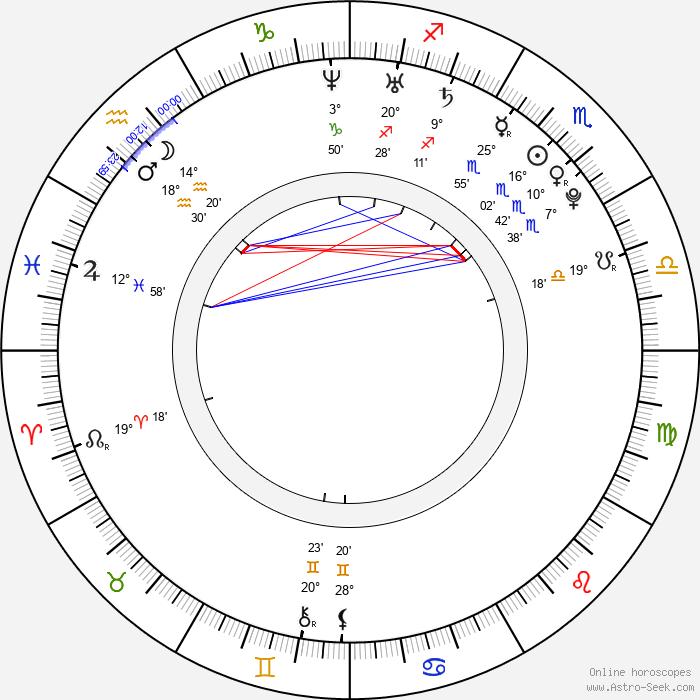 Aaron Swartz - Birth horoscope chart
