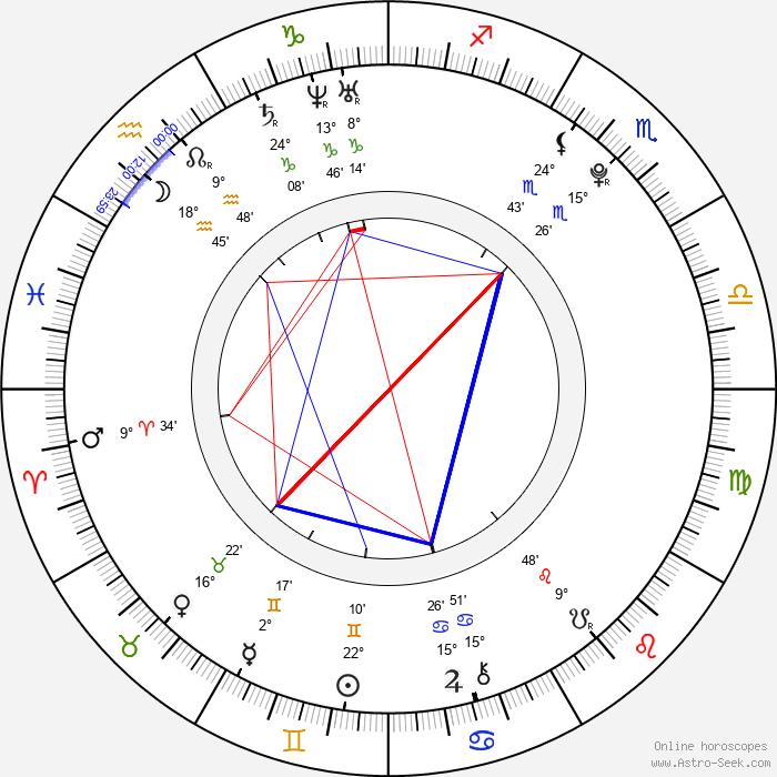 Aaron Taylor-Johnson - Birth horoscope chart