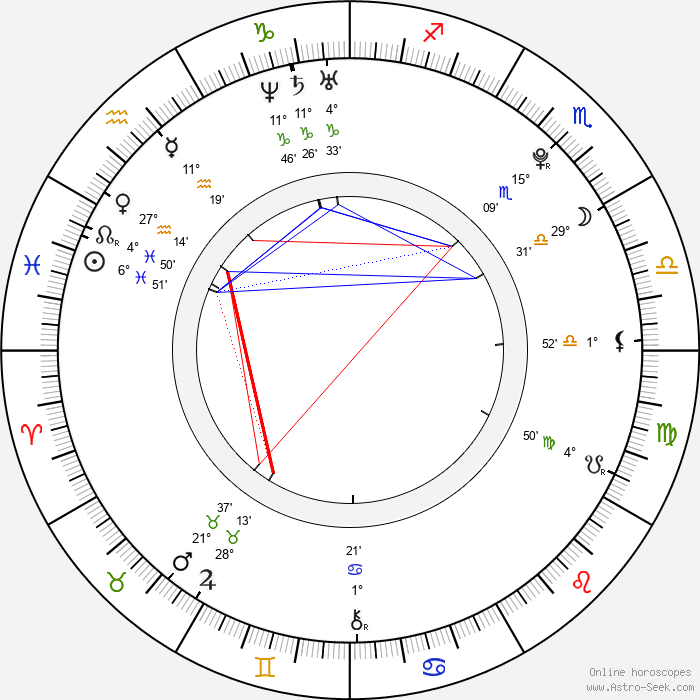 Abby Wilde - Birth horoscope chart