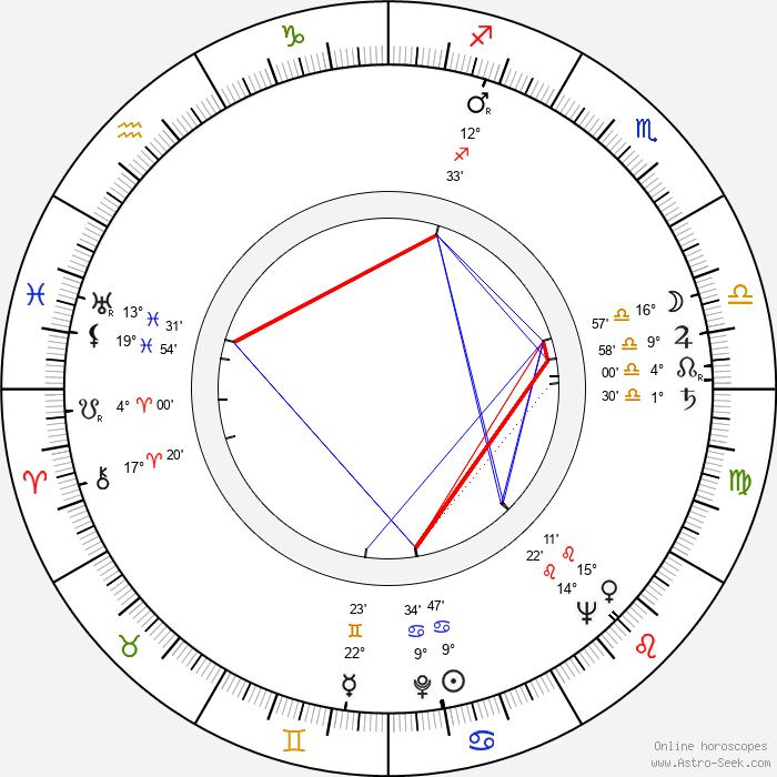 Abe Levitow - Birth horoscope chart