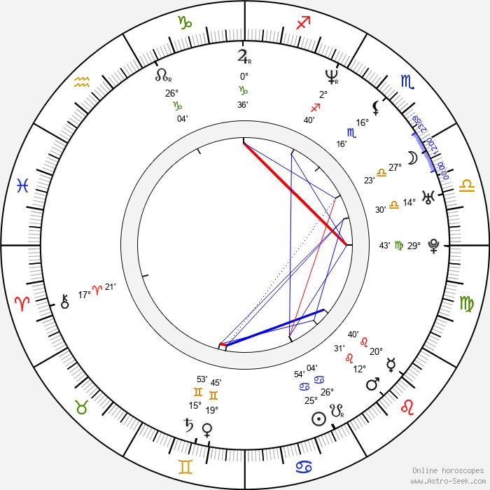 Abel Korzeniowski - Birth horoscope chart
