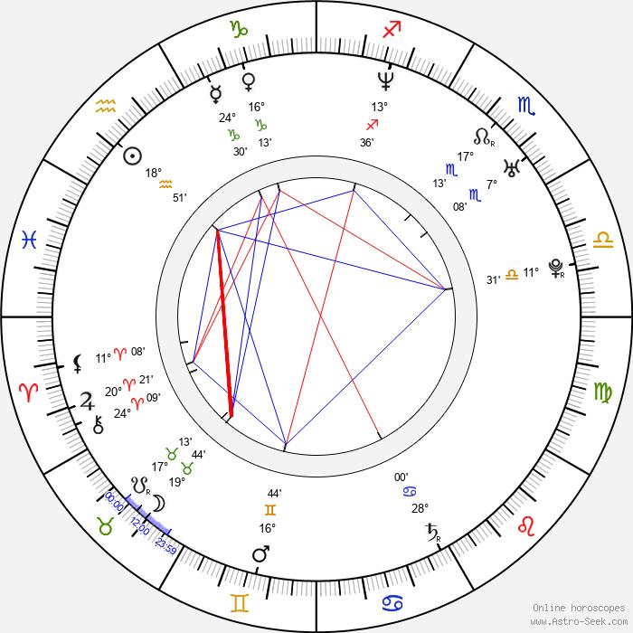 Abi Titmuss - Birth horoscope chart