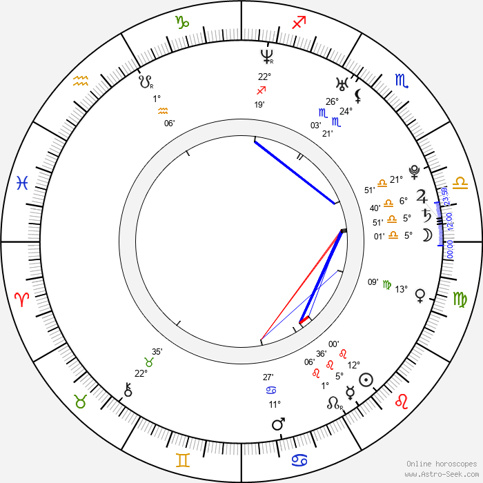 Abigail Spencer - Birth horoscope chart