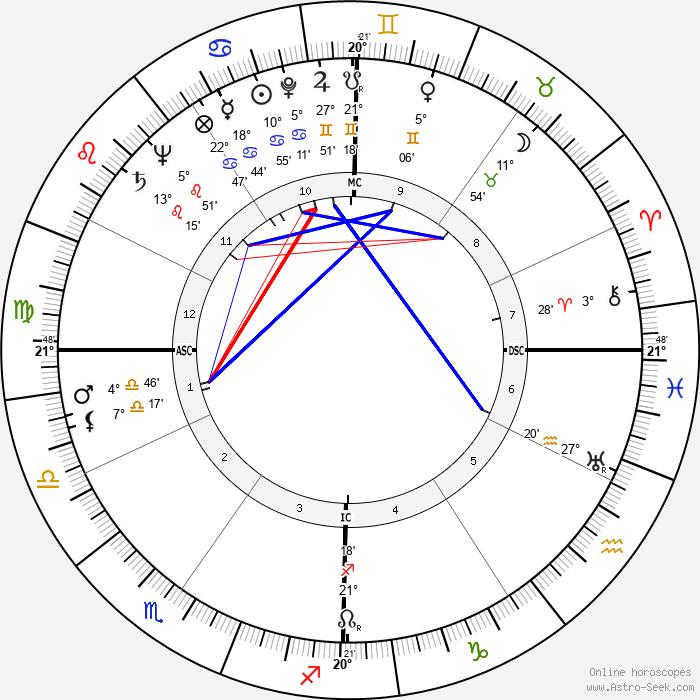 Abigail Van Buren - Birth horoscope chart