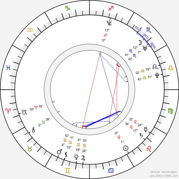 Abimael Linares - Birth horoscope chart