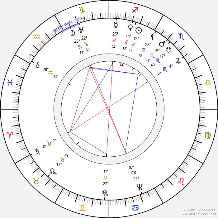 Abraham Polonsky - Birth horoscope chart