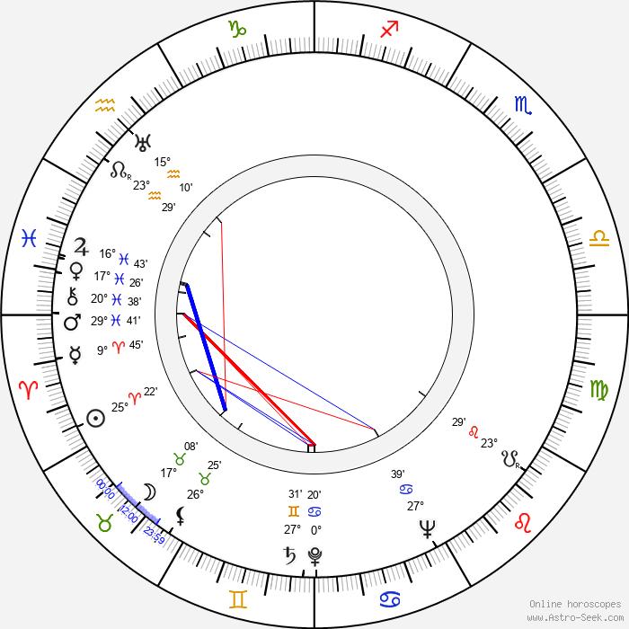 Ábris Basilides - Birth horoscope chart