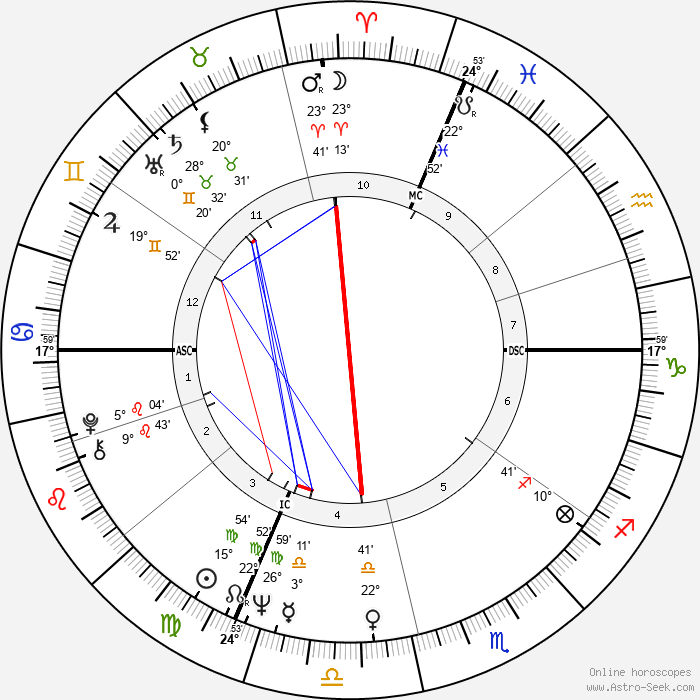 Accardo Salvatore - Birth horoscope chart