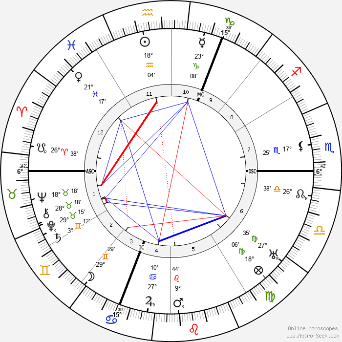 Achille Lienart - Birth horoscope chart