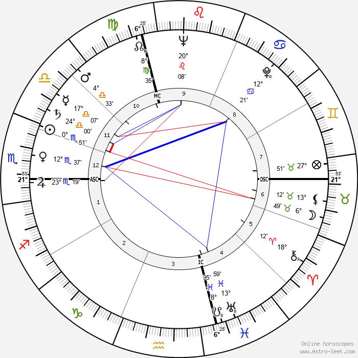 Achille Silvestrini - Birth horoscope chart