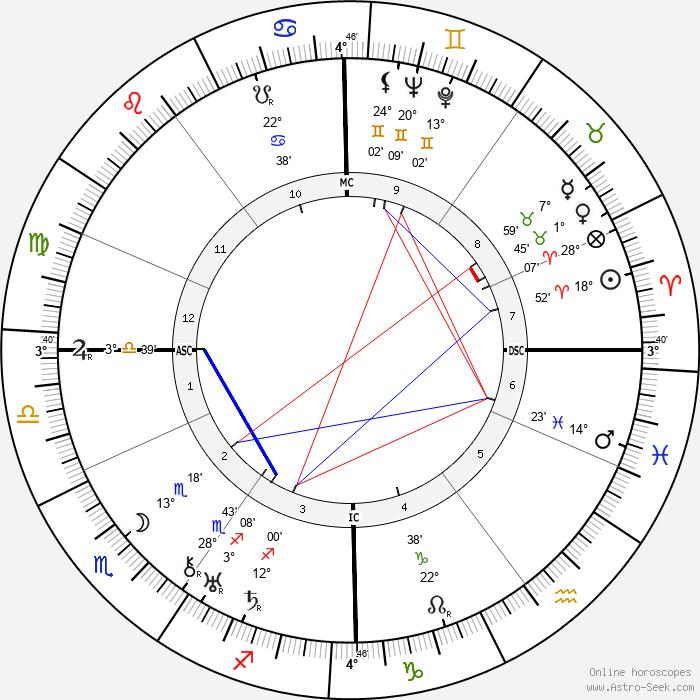 Achille Van Acker - Birth horoscope chart