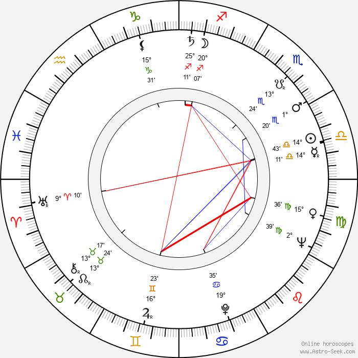 Achim Hübner - Birth horoscope chart