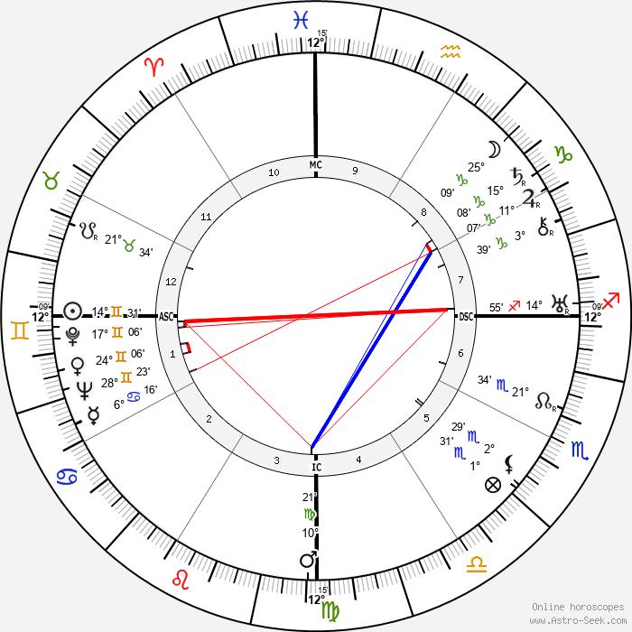 Achmed Sukarno - Birth horoscope chart