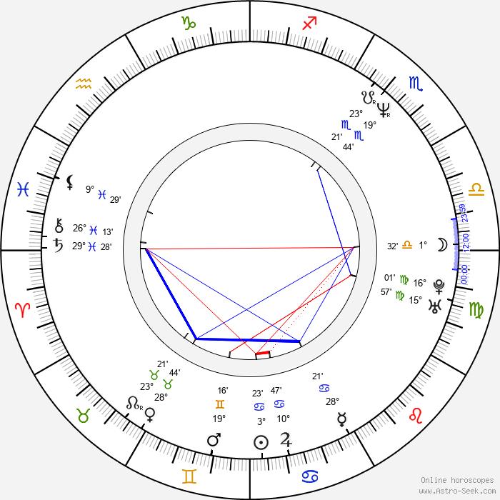 Aclan Bates - Birth horoscope chart