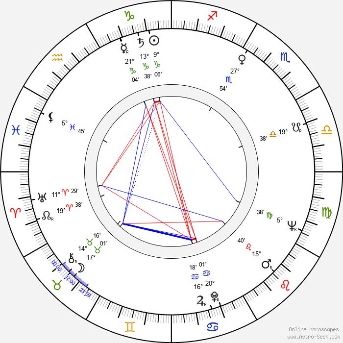 Aco Jovanovski - Birth horoscope chart