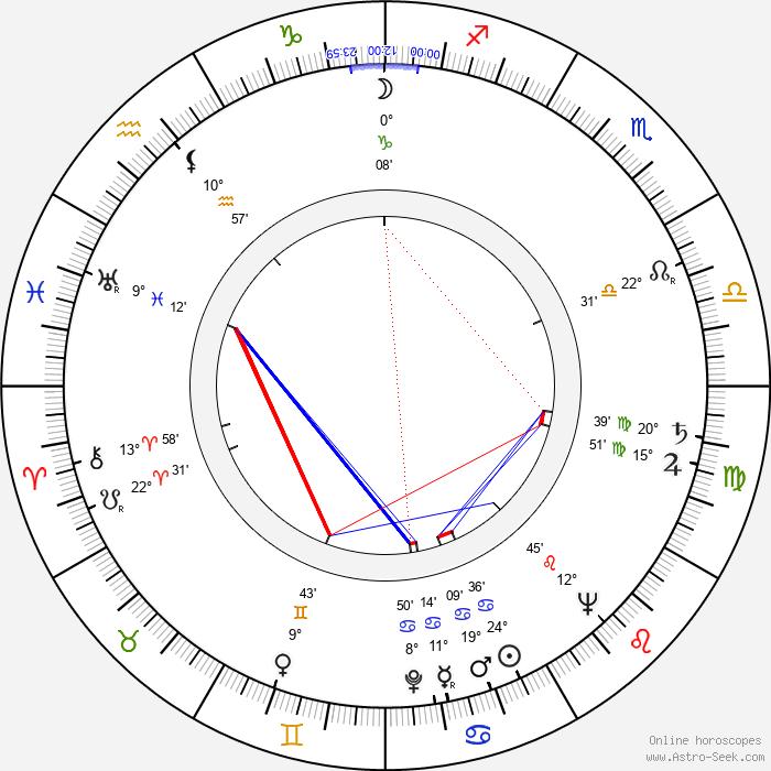 Acquanetta - Birth horoscope chart